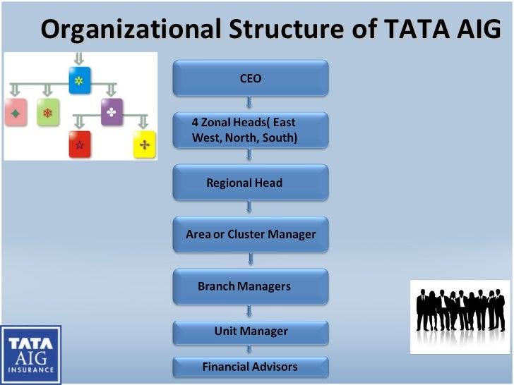Hr Policy Tata Aig