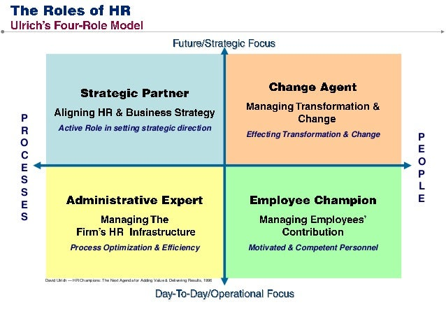changing roles of human resources The hr role learn how to align hr practitioners are increasingly required to understand how to strategically manage human resources in line with an organisation.