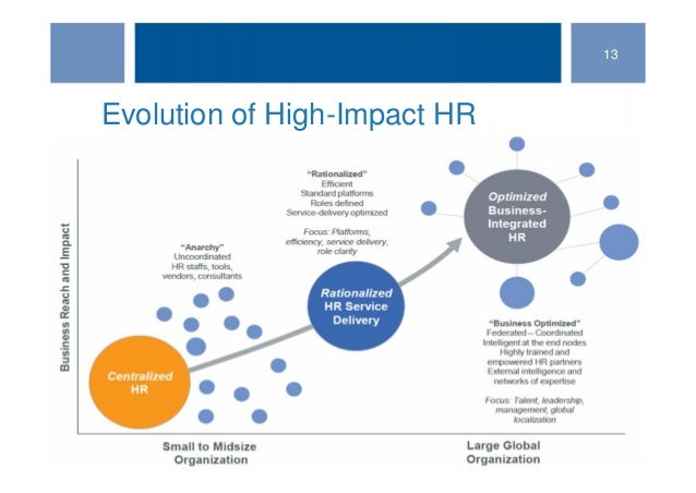 the devolution of hr to the A number of lm and hr professionals will be surveyed in order to assess the impact of devolution and to what extent the devolution of hr function happened it will try to establish the relationship between the perceived efficiency of the manager in performing some of the hr functions, focusing on the various processes and procedures, soft.