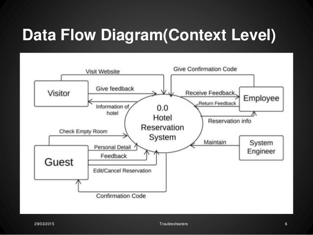 information system design lab hotel reservation     troubleshooters     data flow diagram context