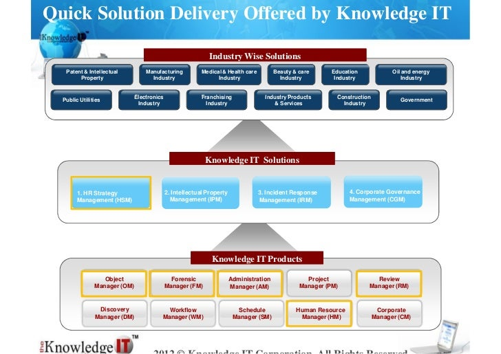 Quick Solution Delivery Offered by Knowledge IT                                                            Industry Wise S...