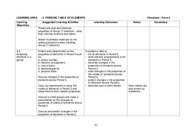 Determining empirical formulas worksheet answers instructional fair