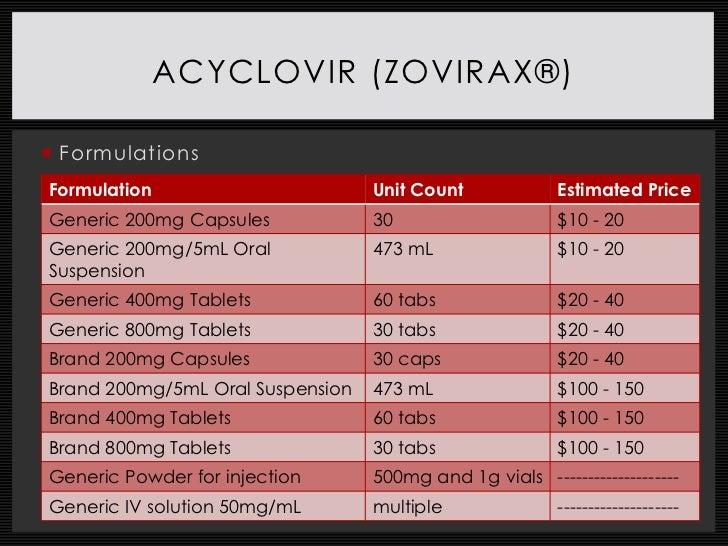 Zovirax Dosage Pediatric