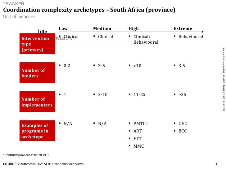 Coordination complexity archetypes – South Africa (province)   1 Includes provider-initiated VCT SOURCE:  South Africa HIV...