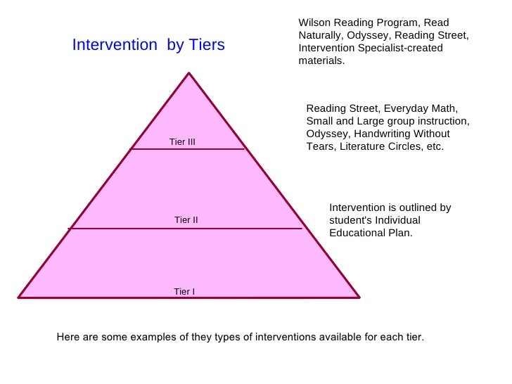 Intervention  by Tiers  Intervention is outlined by student's Individual Educational Plan. Wilson Reading Program, Read Na...