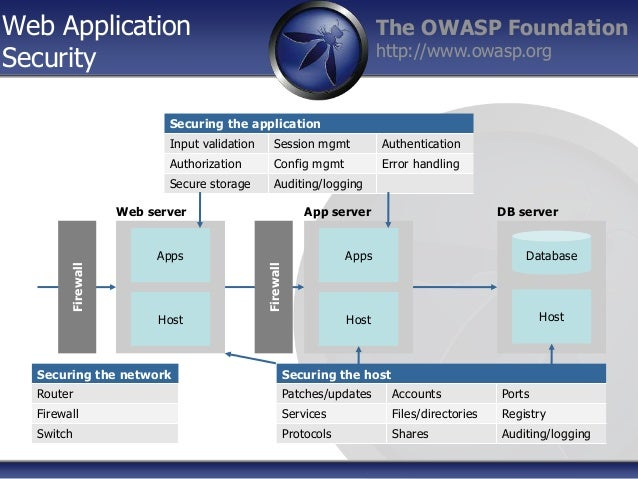 HTTP basics in relation to Applicaiton Security  - OWASP