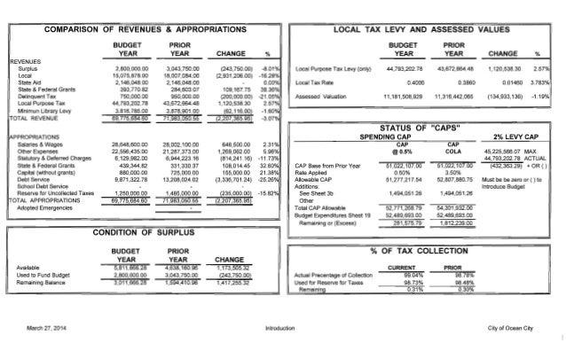 Ocean City 2014 municipal budget (March 25, 2014)