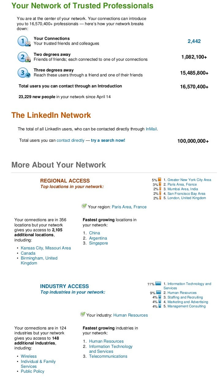 Your Network of Trusted Professionals You are at the center of your network. Your connections can introduce you to 16,570,...