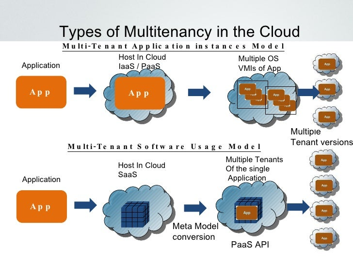 Social Media Cloud Computing And Architecture