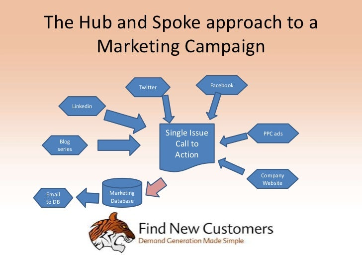 The Hub and Spoke approach to a     Marketing Campaign                                    Twitter                  Faceboo...