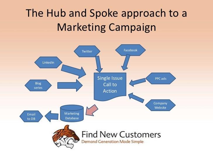 Hub and Spoke Marketing Plan