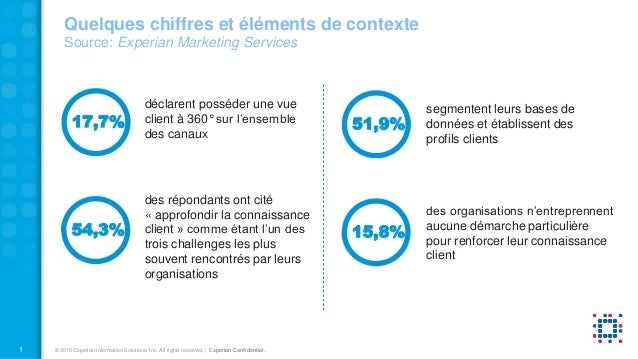 1 © 2015 Experian Information Solutions, Inc. All rights reserved. | Experian Confidential. Quelques chiffres et éléments ...