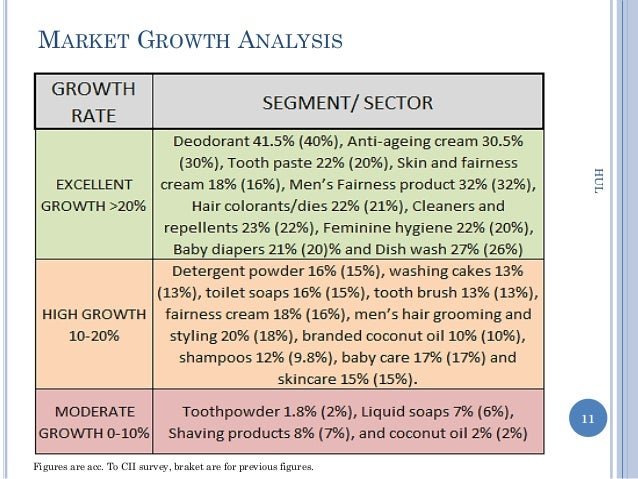 hul lux swot analysis - a study of the major internal and external factors affecting unilever pakistan limited in the form of a swot analysis - an in-depth view of the business model of unilever pakistan limited including a breakdown and examination of key business segments.