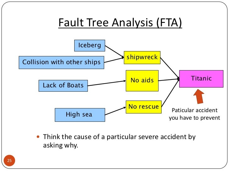 fault tree Fault tree analysis training teaches you the core techniques and methods on component level failures, could lead to a hypothesized failure of a system.