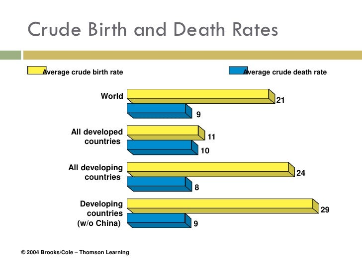 determinants of crude birth rate in Like birth rate, thedeath rate is also affected by various factors in other words,  death results with the interplay of socio-economic and biophysical factors.
