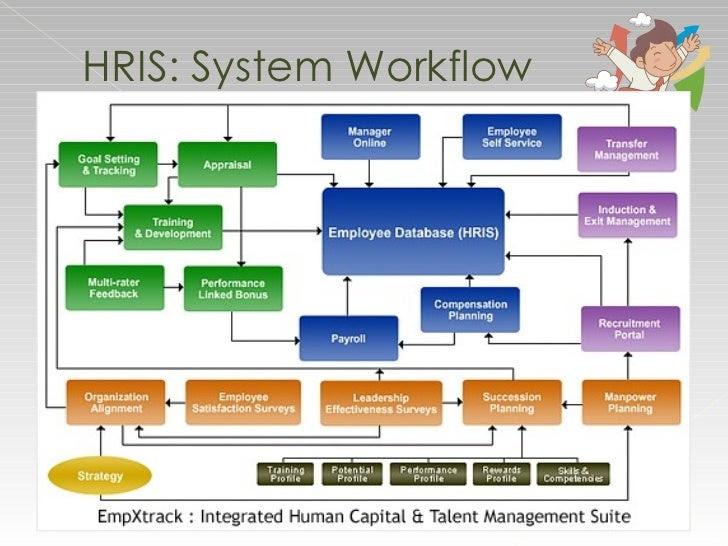 Human Resource Information System