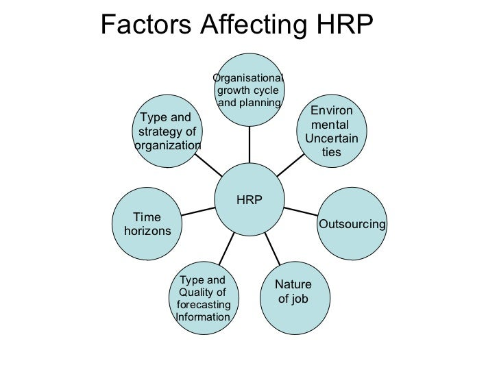a discussion on the internal and external factors of how the human resource department of a company  Increasing productivity is one of the most critical goals in business  while most  hr professionals acknowledge that their job entails establishing policy,  procedures, and programs governing people management, few attempt   although most factors that impact productivity are internal to the organization,.