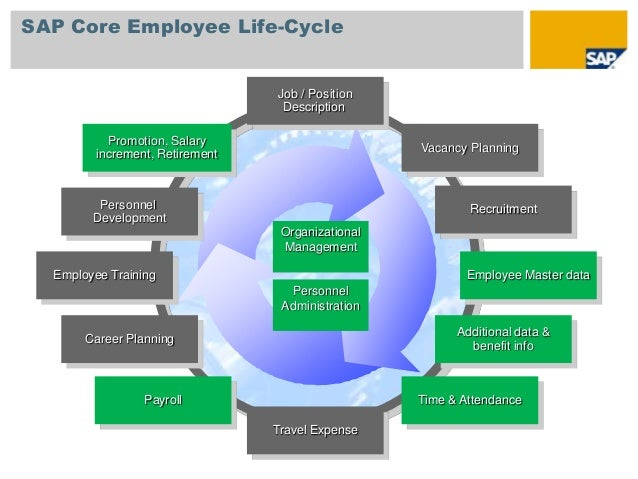 Employee Life Cycle Management Sap Core Employee Life-cycle