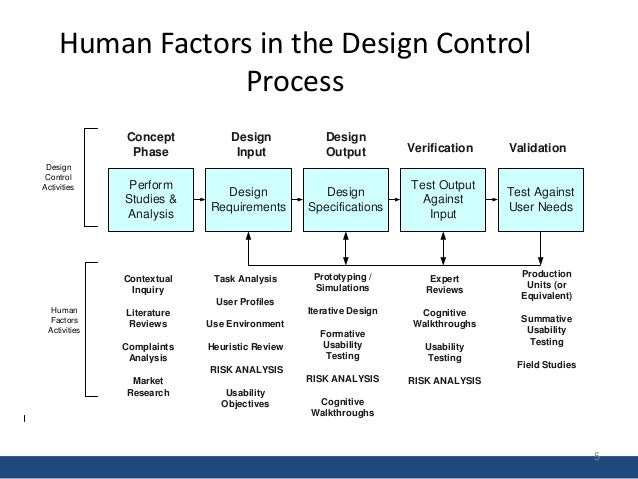analysis of contextual factors