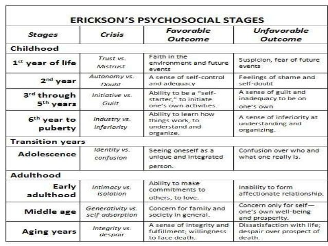 milestones in psychology What is environmental psychology find out with this introduction of the approach, overviews of behavior settings, attention restoration theory and defensible space theory.