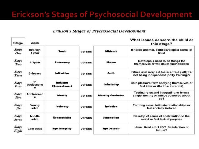 Human growth and development essay
