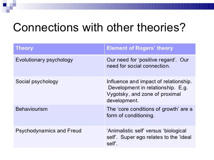 the personality theories of freud jung rogers and maslow In addition to being one of the best-known thinkers in the area of personality development, sigmund freud remains one of the most controversial  how jung's theory of personality can explain how you learn list three major theories on how phobias develop article trait theory of personality and leading theorists.