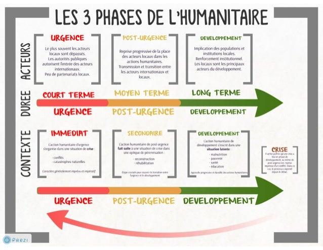 Les 3 phases de l'humanitaire