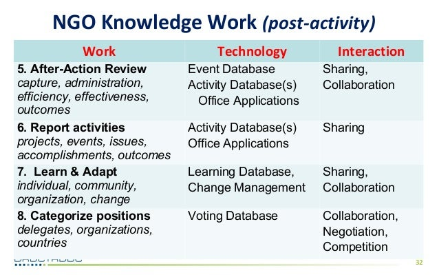 Knowledge Management: leveraging NGO Resources