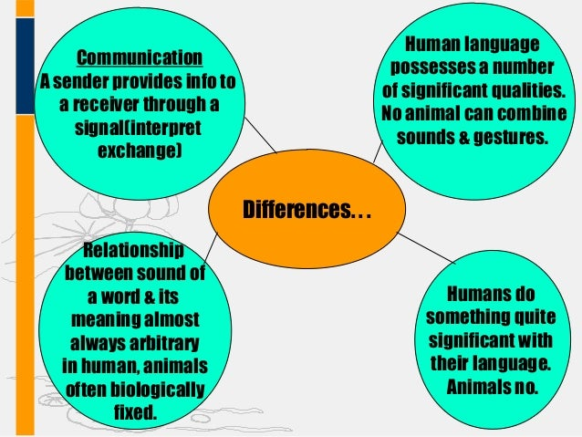 semanticity and the communication between humans and animals Comparison of human language and animal communication similarity: both are composed of signs (forms with meaning) six key differences: 1 animal: the signs of animal systems are inborn.