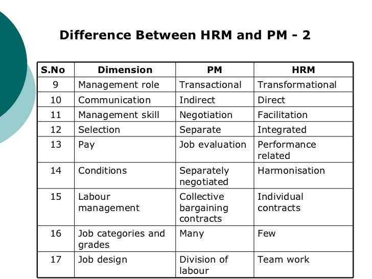 the relationship between hrm practices and International journal of engineering technology, management and applied sciences wwwijetmascom july 2017, volume 5, issue 7, issn 2349.