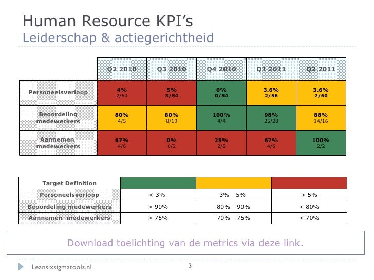Performance Dashboard Human Resources Kpi S