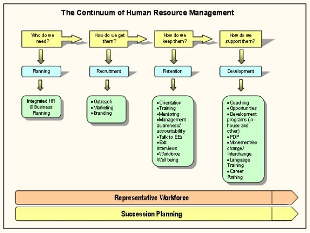 the role of hr in r s The human resources department is responsible for many people related issues in an organisation under the hr department's remit are the following roles.