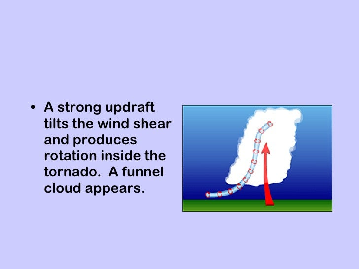 Wind Shear Hurricane Tilts The Wind Shear And