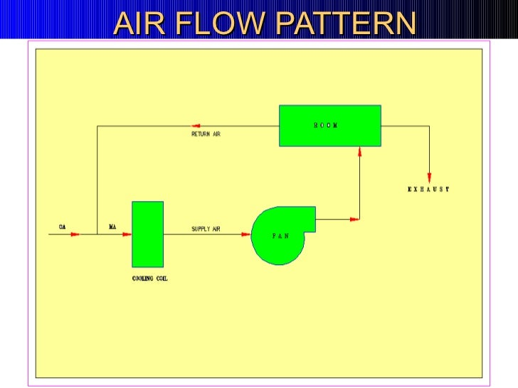 furnace air flow diagram with 102344 on Manufacturing besides Analytical Methodology For Determination Of Trace Cu In Hydrated Alcohol Fuel likewise Incinerators Sulfur Recovery further Showthread further bi Vs Conventional.
