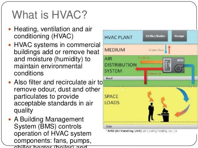 HVAC FOR ENERGY EFFICIENT BUILDING