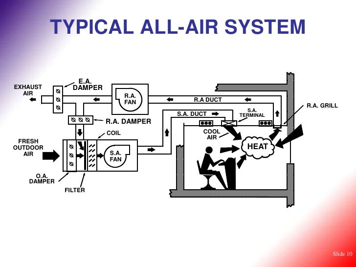Hot Water Boiler System Diagram additionally Cooling Fan Relay Wiring Diagram together with Cooling Tower And Chiller Diagram likewise Cat 5 Cable Wiring Diagram additionally Air Handling Unit Control Diagram. on hvac economizer