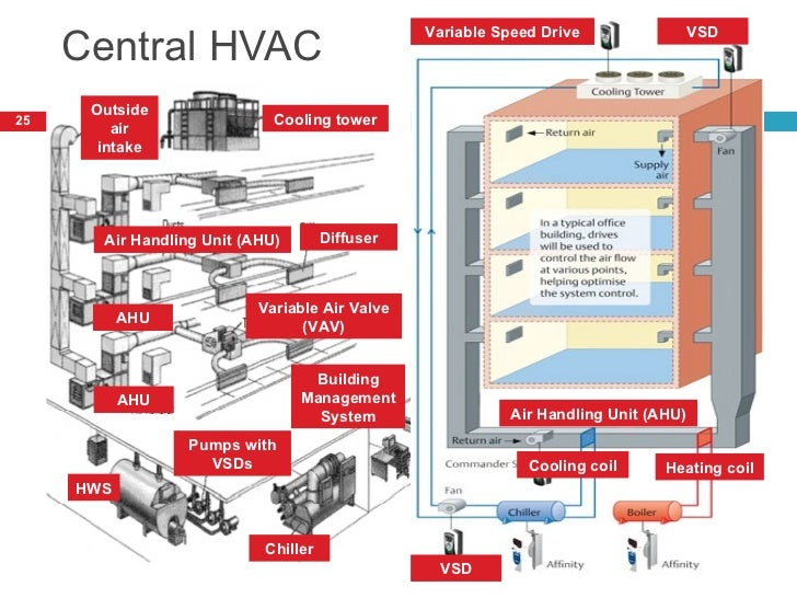 Mechanical on central heating cooling controls