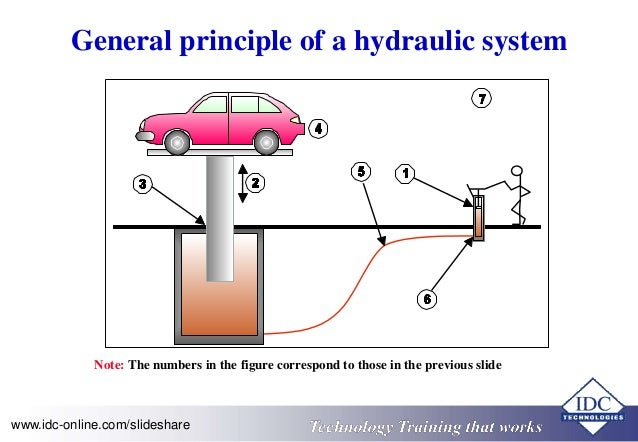 basic hydraulic schematic diagram  basic  get free image