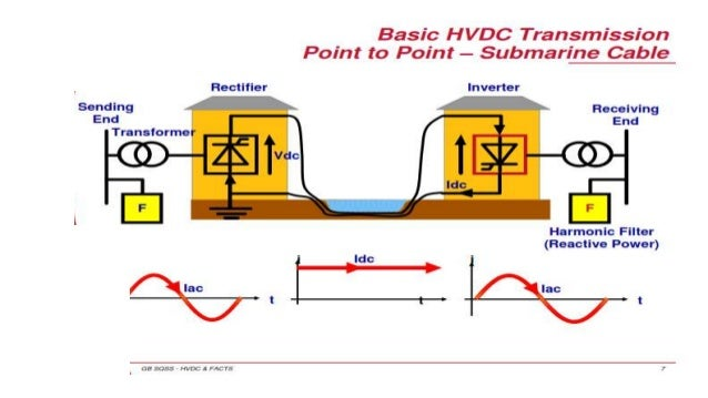 Tech 3a a further Hvdc 39593867 together with Residential Solar Gallery as well 331 Generators 38896221 moreover 0 28. on alternating current dc