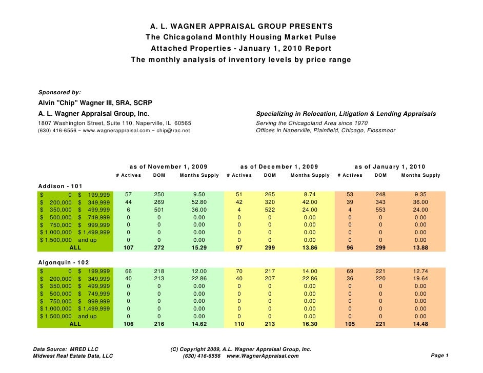 A. L. WAGNER APPRAISAL GROUP PRESENTS                                             The Chicagoland Monthly Housing Market P...