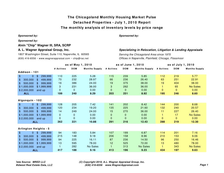The Chicagoland Monthly Housing Market Pulse                                               Detached Properties - July 1, 2...