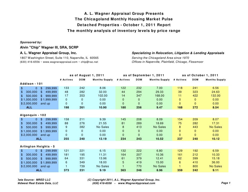 A. L. Wagner Appraisal Group Presents                                            The Chicagoland Monthly Housing Market Pu...