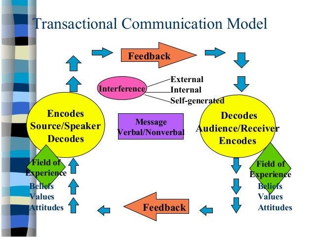 Schramm communication model