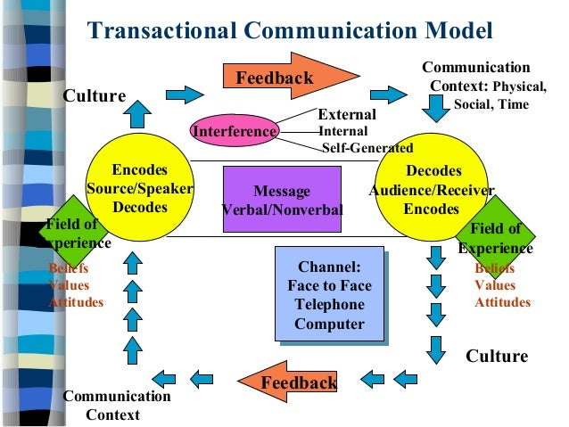 transactional communication model essay Com cm 74101 com cm 74101 the transactional model of communication suggests that communication is multidirectional where senders and receivers related essay.