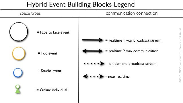 Hybrid Event Building Blocks Legendspace types                    communication connection                                ...