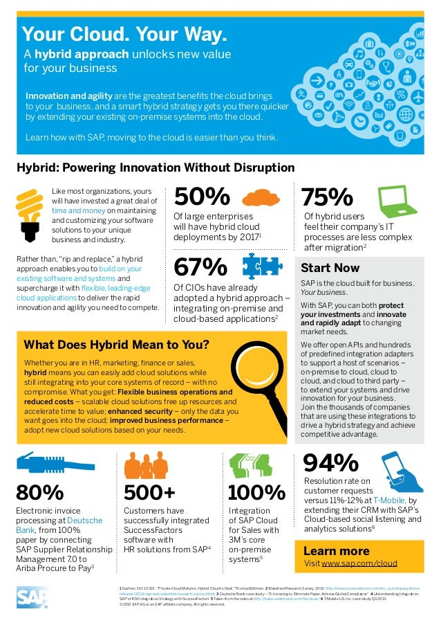 Your Cloud. Your Way. A hybrid approach unlocks new value for your business Innovation and agility are the greatest benefi...