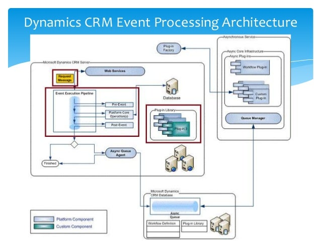 Hybrid integration with dynamics crm online microsoft for Online architecture design services