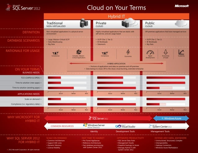 Cloud on Your Terms: Hybrid IT Laminate