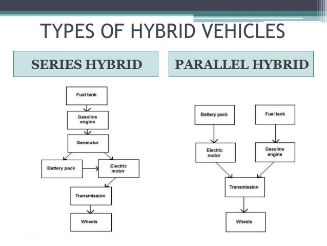 the history of alternative fuel for cars and plug in hybrids The hybrid vehicle and alternative fuel report costs and fuel efficiency on vehicle this represented only 02% of the new car market like hybrids, plug-in.
