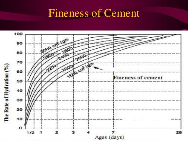 Loss On Ignition Cement : Hydration of cement